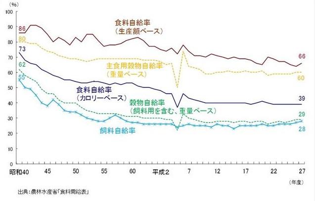 食料自給率の推移