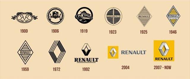 ルノーの車のエンブレム/ロゴの一覧 歴史