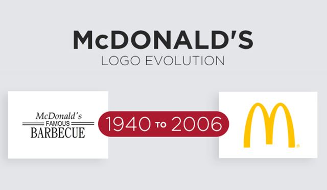 マクドナルド ロゴマークの歴史